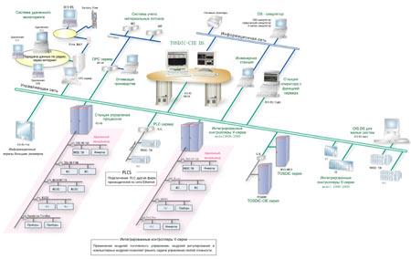 Интегрированная система управления TOSDIC-CIE DS