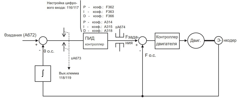 ПИД регулятор системы позиционирования угла поворота двигателя