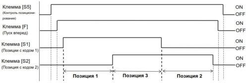 Диаграмма работы ПЧ в режиме перехода по позициям