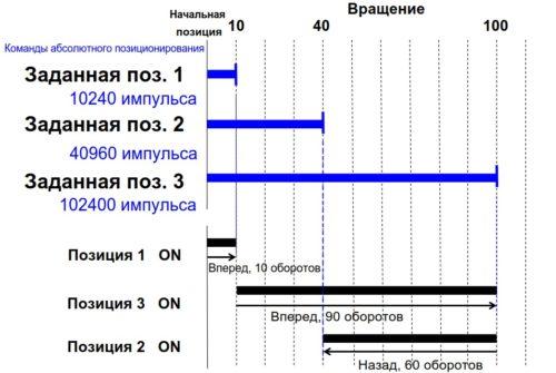Диаграмма работы ПЧ в режиме перехода по позициям - подсчет импульсов