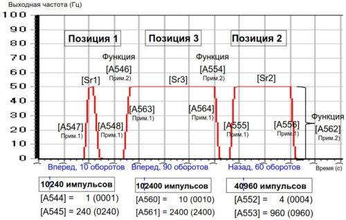 Диаграмма работы ПЧ в режиме перехода по позициям - задание параметров позиций