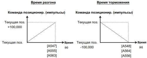 Диаграмма работы ПЧ в режиме перехода по позициям - задание времени разгона и торможения