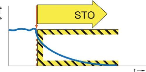 Безопасное отключение крутящего момента (STO), реализованное в частотнике VF-AS3 TOSHIBA