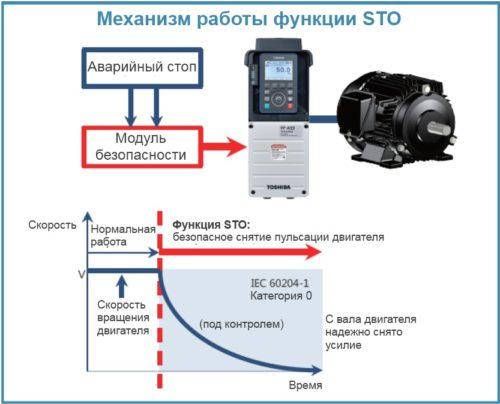 Функция безопасности STO, встроенная в частотник VF-AS3, позволяет разрабатывать приложения, ориентированные на защиту человека и машины