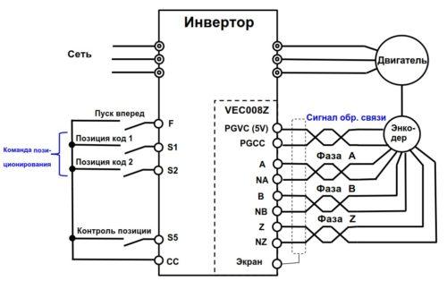 Контроль позиционирования с помощью энкодера и заданных точек
