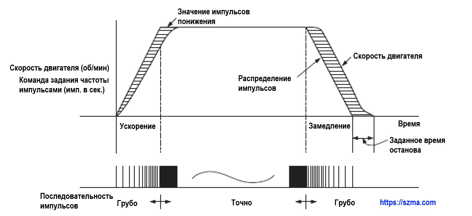 Контроль позиционирования с помощью частотника VF-AS3 и энкодера/резольвера