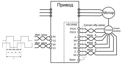 Контроль позиционирования с помощью энкодера с импульсного входа частотника