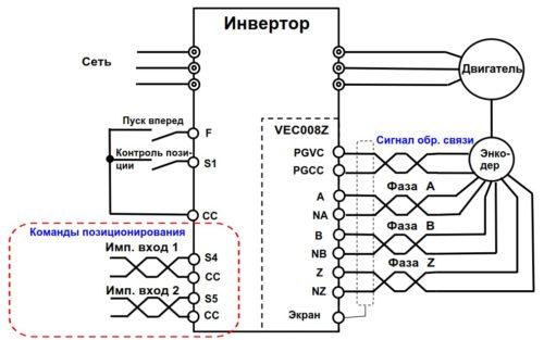 Контроль позиционирования с помощью энкодера с импульсного входа ПЧ