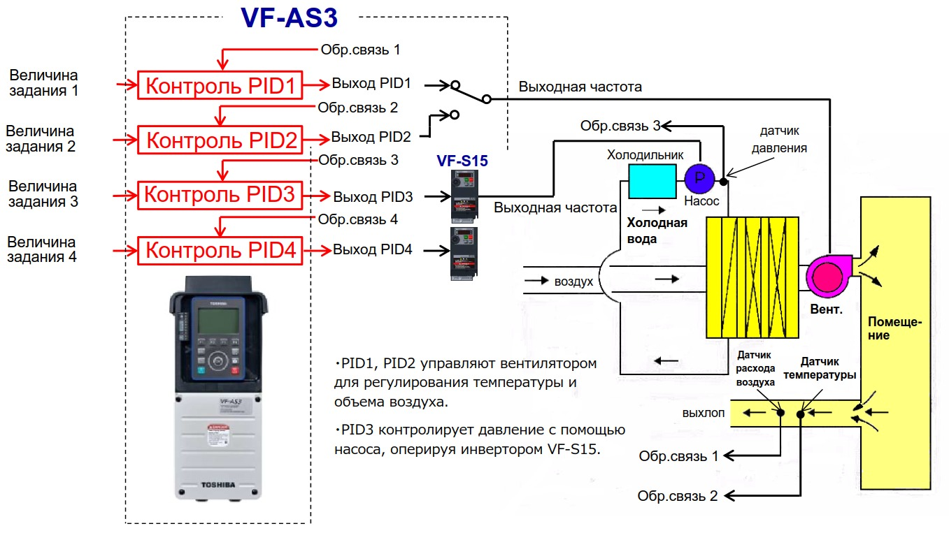Управление кондиционированием воздуха с помощью встроенных ПИД-регуляторов частотника AS3 Toshiba