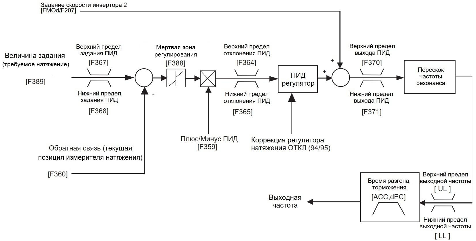 Схема задания параметров внутреннего ПИД-регулятора натяжения перемоточного станка