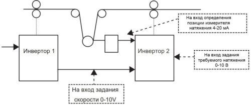 Схема работы внутреннего ПИД-регулятора натяжения перемоточного станка