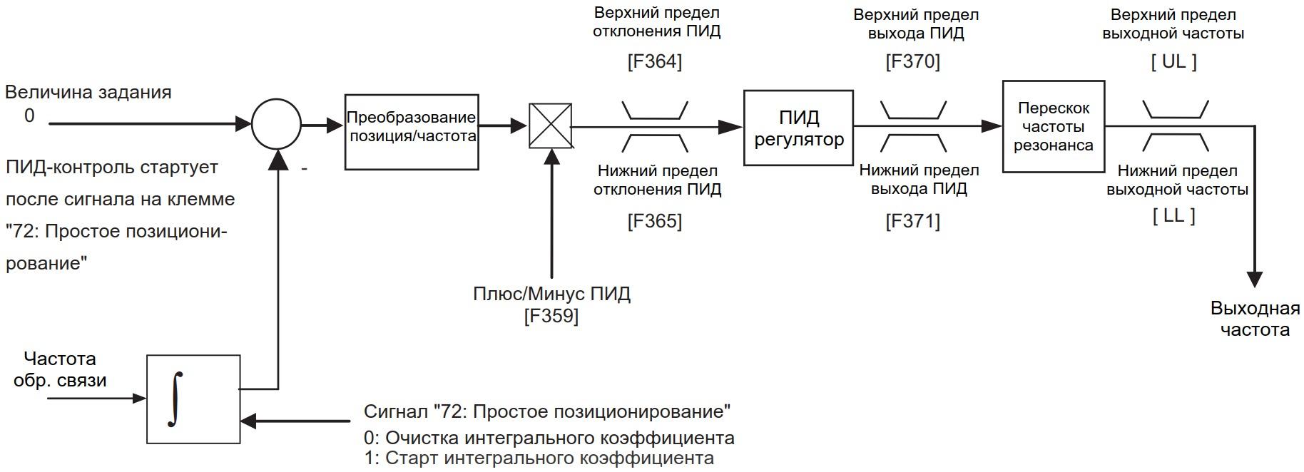 Схема задания параметров внутреннего ПИД-регулятора позиционирования
