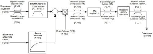 Схема задания параметров внутреннего ПИД-регулятора скорости