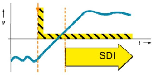 Функция Safe Direction (SDI) в частотнике VF-AS3 Toshiba
