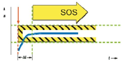 Функция Safe Operating Stop (SOS) в частотнике VF-AS3 Toshiba