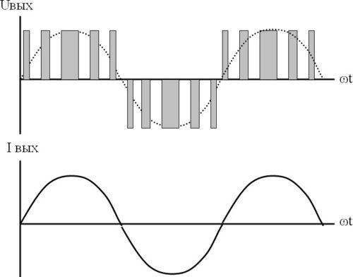 ШИМ инвертора преобразователя частоты