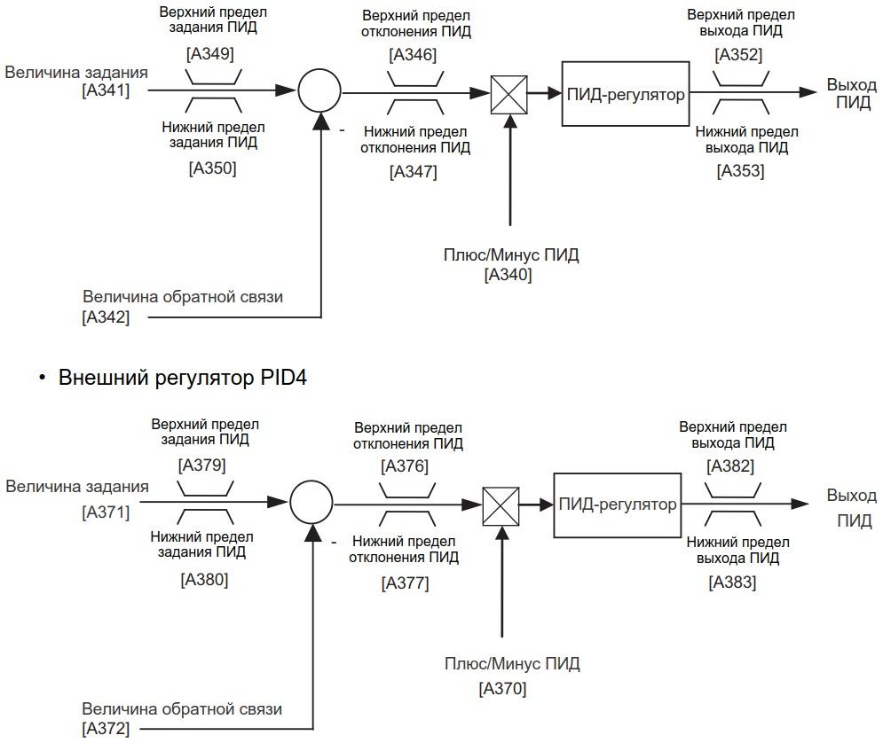Схема задания параметров двух внешних ПИД-регуляторов частотников Toshiba