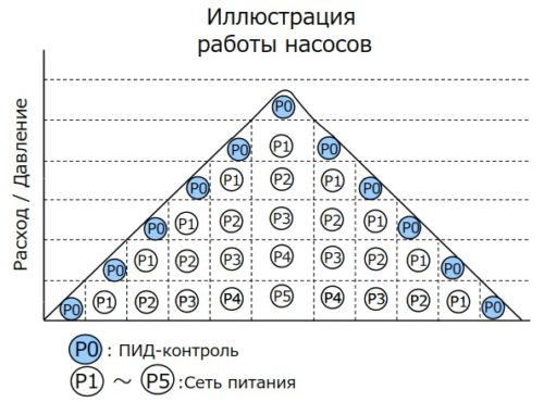 Пример каскадного управление 6 насосами