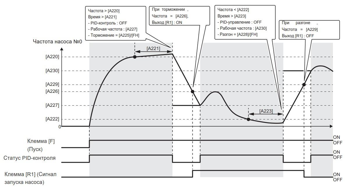 Диаграмма каскадного подключения/отключения насосов