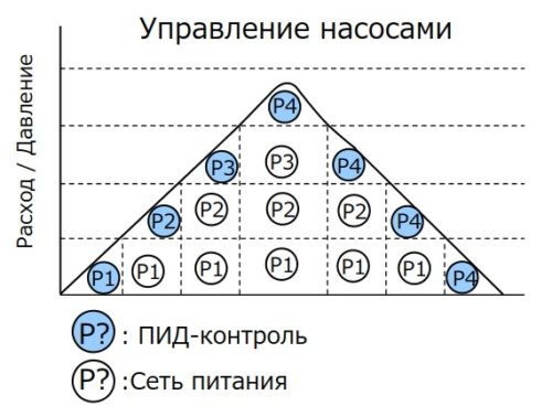 Пример каскадного управления 4 насосами