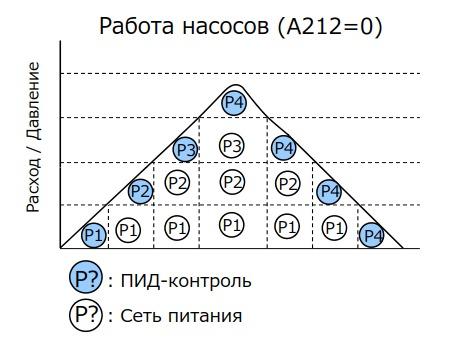 Пример каскадного управления 4 насосами при задании A212=0