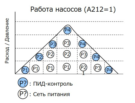 Пример каскадного управления 4 насосами при задании A212=1