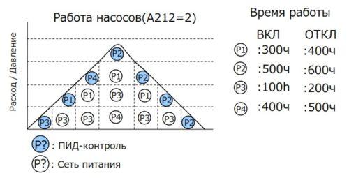 Пример каскадного управления 4 насосами при задании A212=2