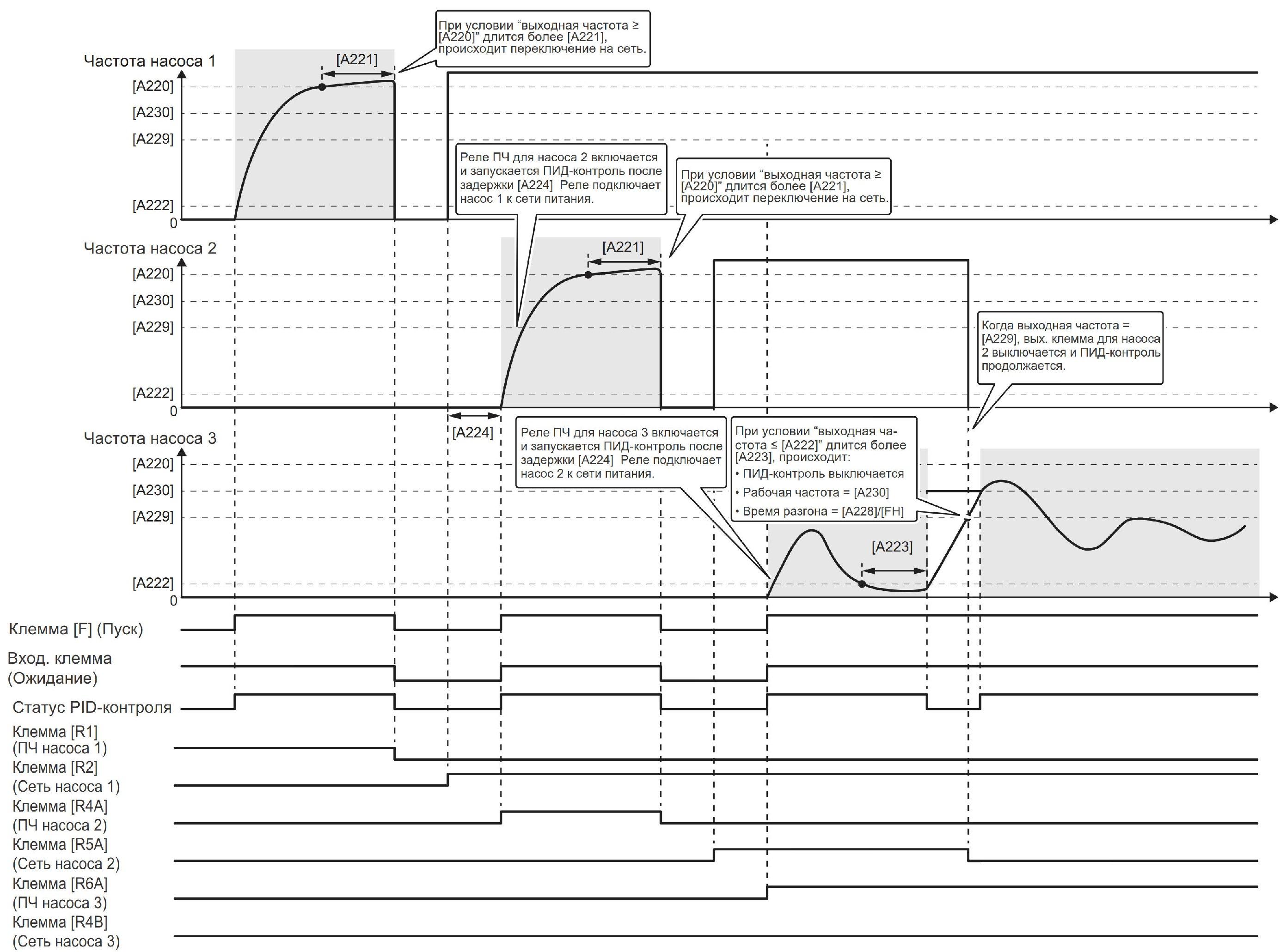 Диаграмма каскадного подключения/отключения насосов с последовательным регулированием каждого насоса