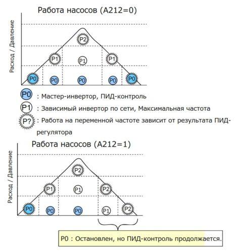Пример подчиненного управления насосами по сети при задании A212=0 и 1