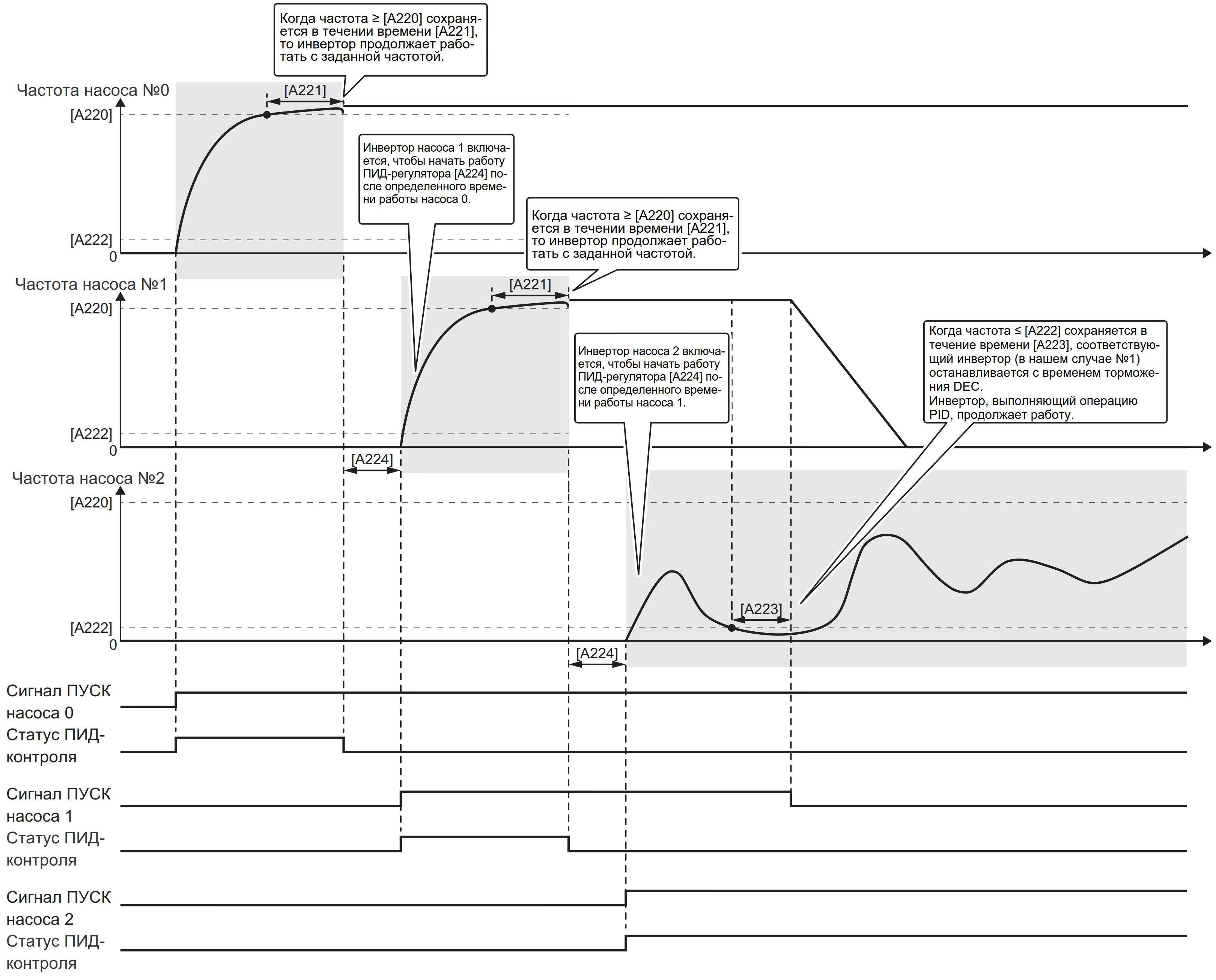 Диаграмма каскадного подключения/отключения насосов с регулированием каждого насоса с помощью индивидуальных инверторов, объединенных сетью.