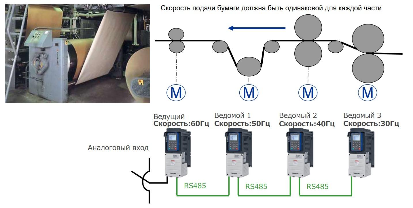 Управление перемоточным оборудованием с распределением скоростей между приводами