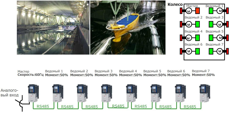 Управление перемоточным оборудованием с распределением скоростей между частотниками