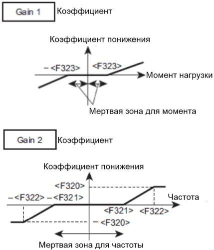 Управление оборудованием с равномерным распределением момента между приводами