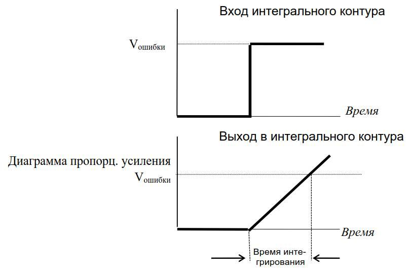 Интегральный коэффициент ПИД-регулятора в частотнике VF-S11 Toshiba