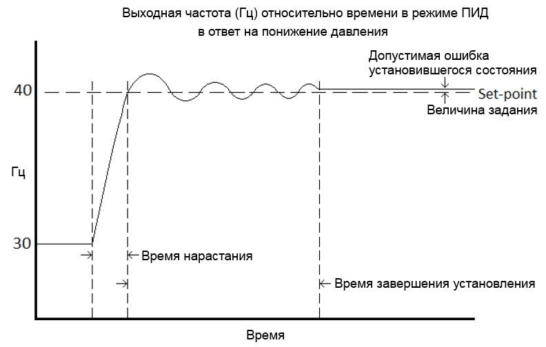 ПИД-регулятор давления в частотнике VF-S11 Toshiba